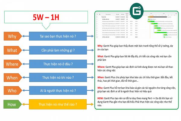 Ứng dụng phuông pháp 5W-1H trong giải quyết vấn đề
